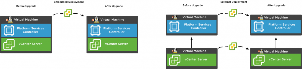 vCenter Server Appliance with Embedded Platform Services Controller