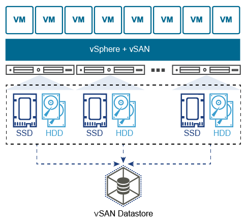 VMware vSAN: Part 1 - Installation and Configuration