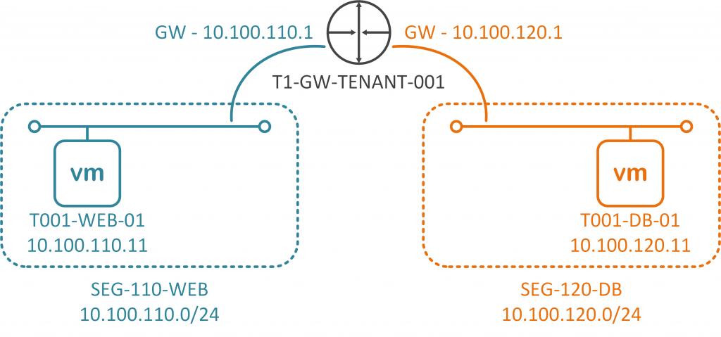 VMware NSX-T - Tier-1 Gateway - Multi-Tier Application